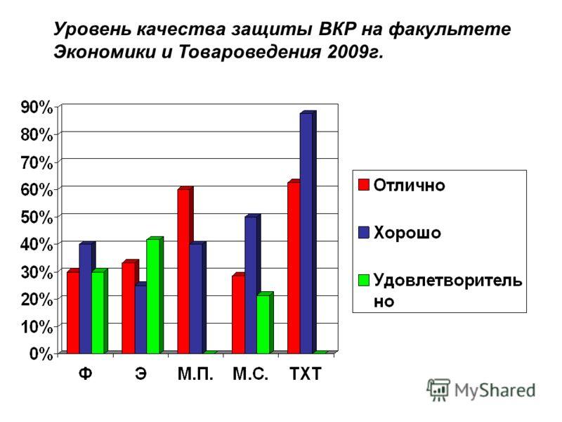 Уровень качества защиты ВКР на факультете Экономики и Товароведения 2009г.