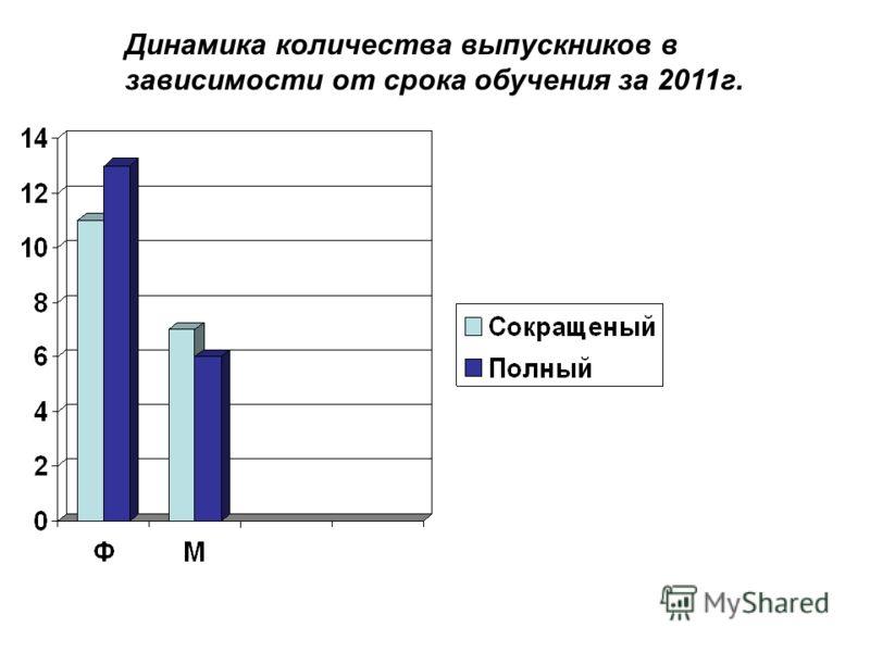 Динамика количества выпускников в зависимости от срока обучения за 2011г.