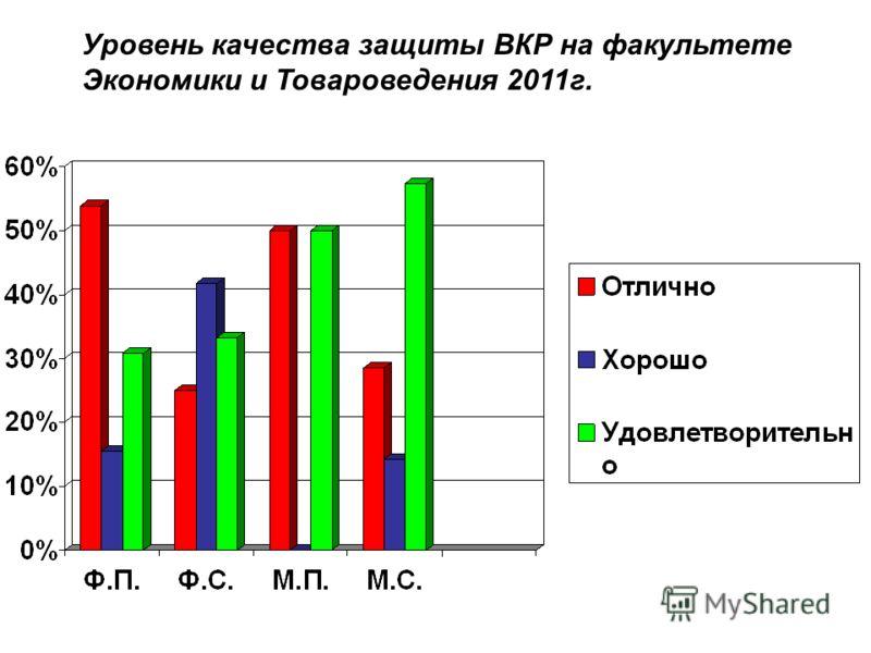 Уровень качества защиты ВКР на факультете Экономики и Товароведения 2011г.