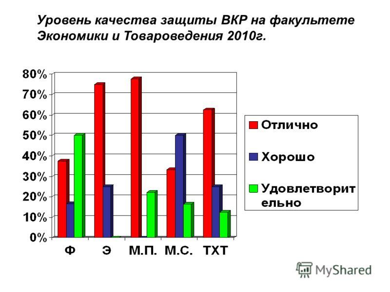 Уровень качества защиты ВКР на факультете Экономики и Товароведения 2010г.