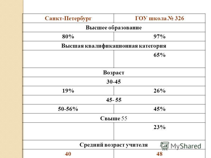Санкт-ПетербургГОУ школа 326 Высшее образование 80%97% Высшая квалификационная категория 65% Возраст 30-45 19%26% 45- 55 50-56%45% Свыше 55 23% Средний возраст учителя 4048