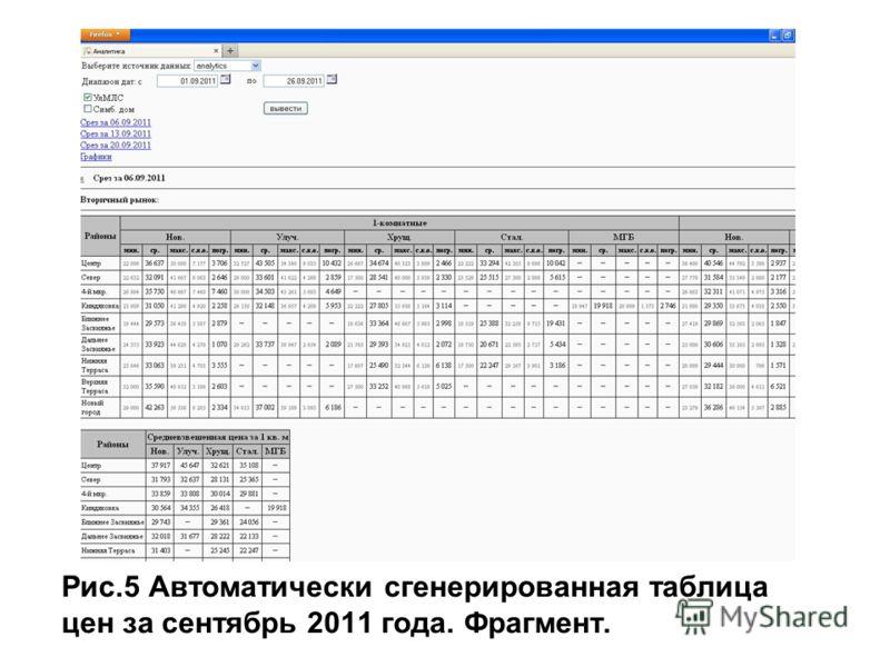 Рис.5 Автоматически сгенерированная таблица цен за сентябрь 2011 года. Фрагмент.