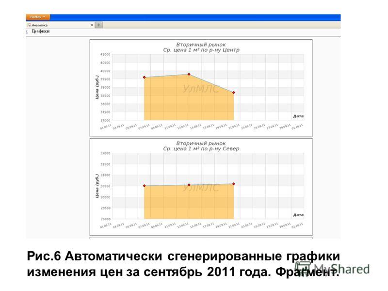 Рис.6 Автоматически сгенерированные графики изменения цен за сентябрь 2011 года. Фрагмент.