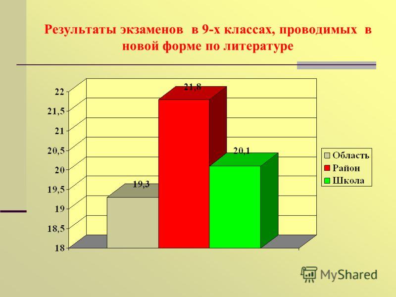 Результаты экзаменов в 9-х классах, проводимых в новой форме по литературе