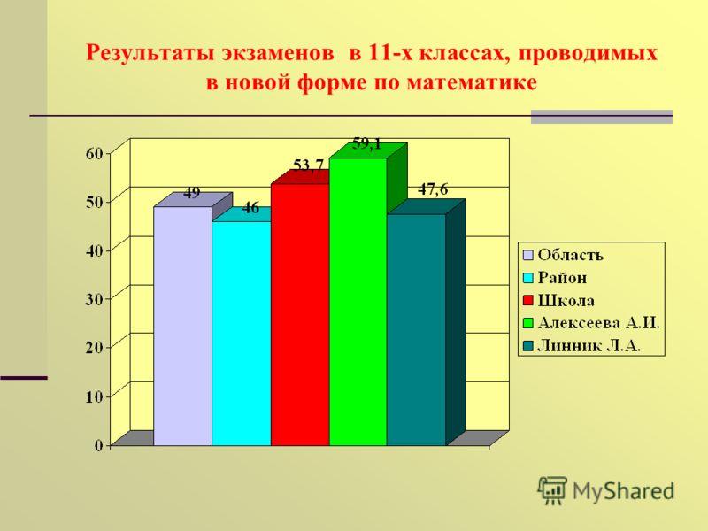 Результаты экзаменов в 11-х классах, проводимых в новой форме по математике