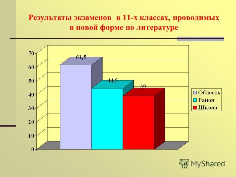 Результаты экзаменов в 11-х классах, проводимых в новой форме по литературе