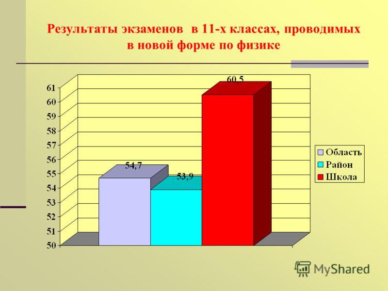 Результаты экзаменов в 11-х классах, проводимых в новой форме по физике