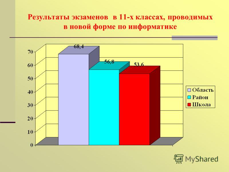 Результаты экзаменов в 11-х классах, проводимых в новой форме по информатике