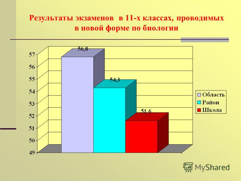 Результаты экзаменов в 11-х классах, проводимых в новой форме по биологии