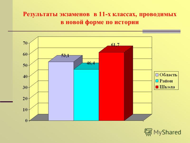Результаты экзаменов в 11-х классах, проводимых в новой форме по истории