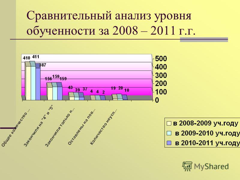 Сравнительный анализ уровня обученности за 2008 – 2011 г.г.