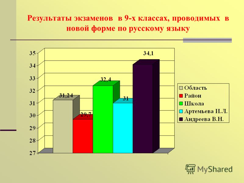 Результаты экзаменов в 9-х классах, проводимых в новой форме по русскому языку