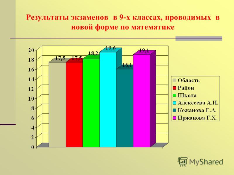 Результаты экзаменов в 9-х классах, проводимых в новой форме по математике