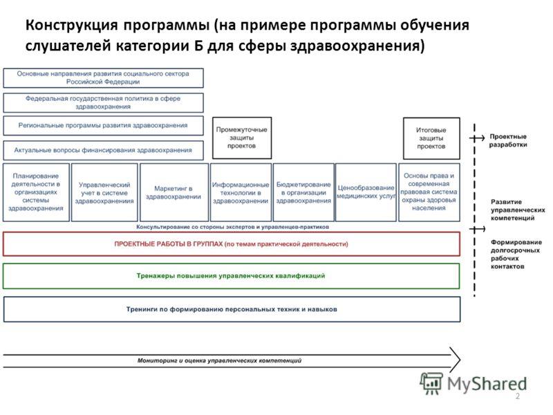 Конструкция программы (на примере программы обучения слушателей категории Б для сферы здравоохранения) 2