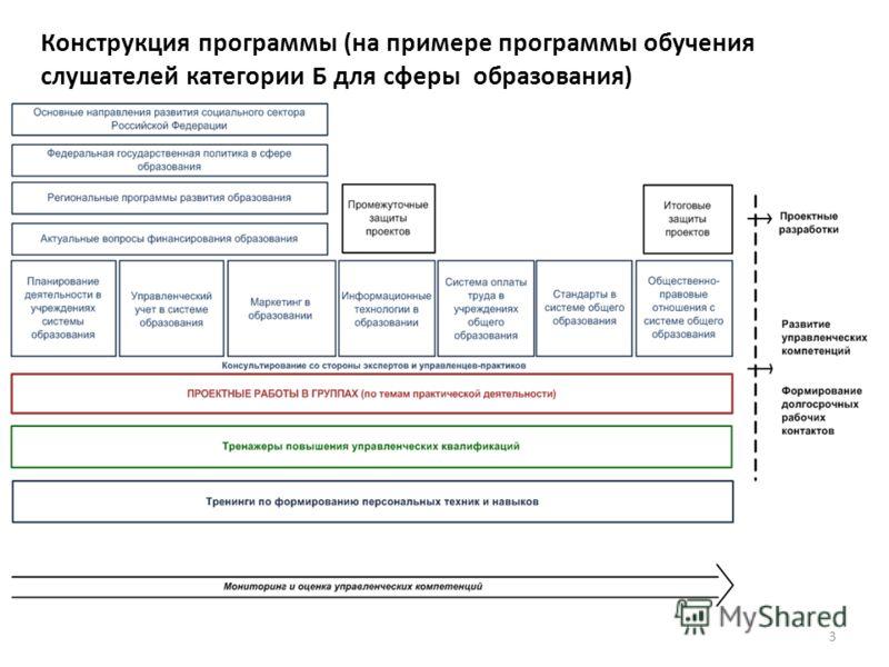 Конструкция программы (на примере программы обучения слушателей категории Б для сферы образования) 3