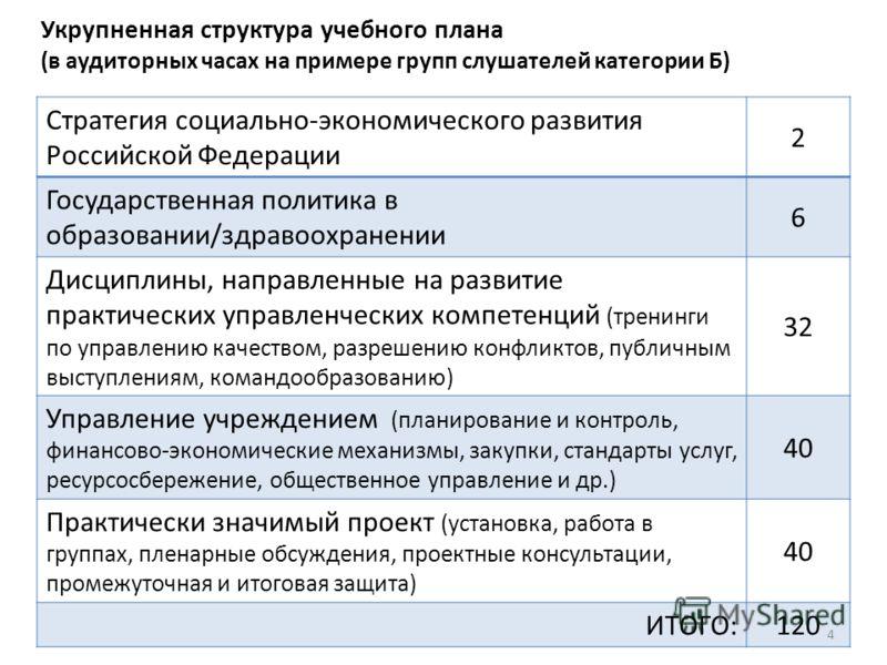 Укрупненная структура учебного плана (в аудиторных часах на примере групп слушателей категории Б) 4 Стратегия социально-экономического развития Российской Федерации 2 Государственная политика в образовании/здравоохранении 6 Дисциплины, направленные н