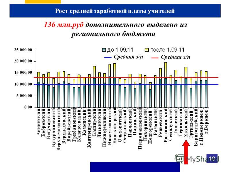 Рост средней заработной платы учителей Средняя з/п 136 млн.руб дополнительного выделено из регионального бюджета 10