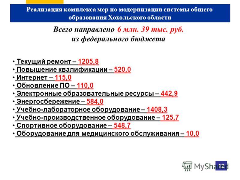 Реализация комплекса мер по модернизации системы общего образования Хохольского области Всего направлено 6 млн. 39 тыс. руб. из федерального бюджета Текущий ремонт – 1205,8 Повышение квалификации – 520,0 Интернет – 115,0 Обновление ПО – 110,0 Электро