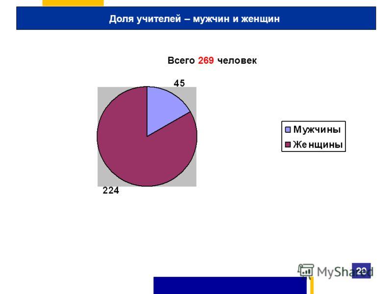 Доля учителей – мужчин и женщин 20 Всего 269 человек