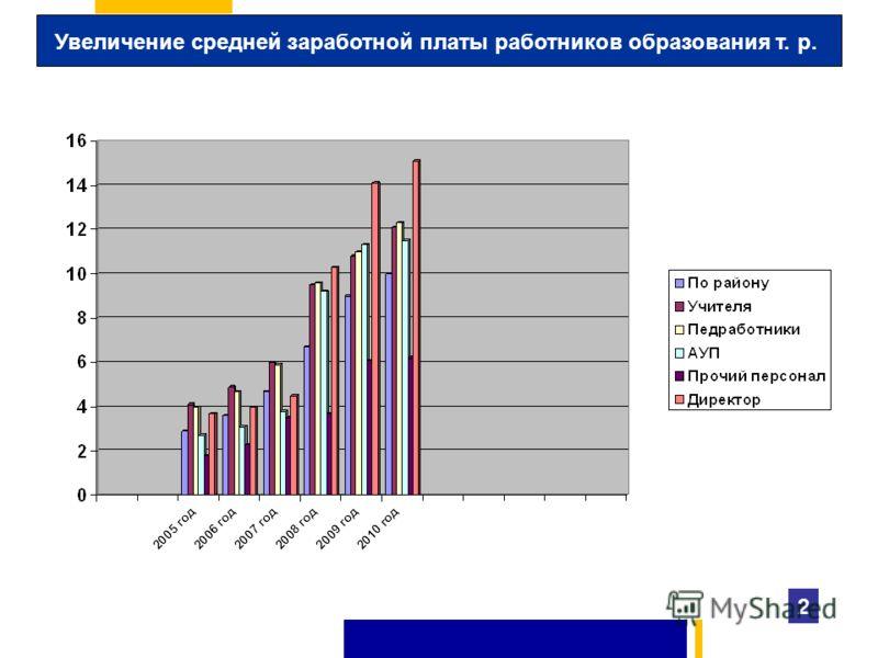 Увеличение средней заработной платы работников образования т. р. 2