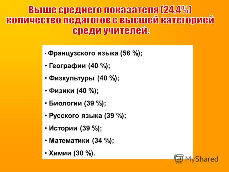 Французского языка (56 %); Географии (40 %); Физкультуры (40 %); Физики (40 %); Биологии (39 %); Русского языка (39 %); Истории (39 %); Математики (34 %); Химии (30 %).