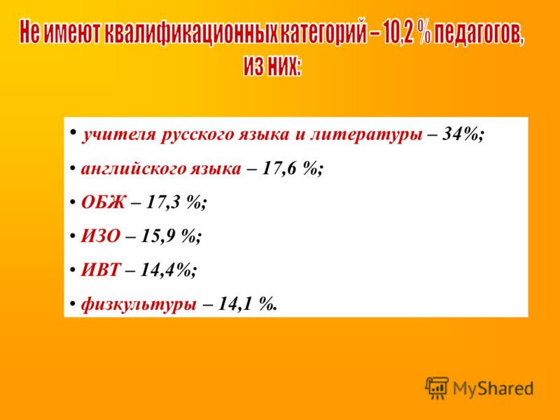 учителя русского языка и литературы – 34%; английского языка – 17,6 %; ОБЖ – 17,3 %; ИЗО – 15,9 %; ИВТ – 14,4%; физкультуры – 14,1 %.