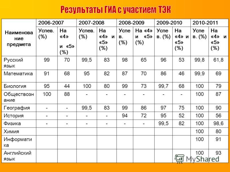 Наименова ние предмета 2006-20072007-20082008-20092009-20102010-2011 Успев. (%) На «4» и «5» (%) Успев. (%) На «4» и «5» (%) Успе в. (%) На «4» и «5» (%) Успе в. (%) На «4» и «5» (%) Успе в. (%) На «4» и «5» (%) Русский язык 997099,5839865965399,861,