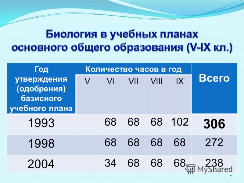 7 Год утверждения (одобрения) базисного учебного плана Количество часов в год Всего VVIVIIVIIIIX 1993 68 102 306 1998 68 272 2004 3468 238