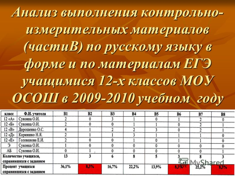 Анализ выполнения контрольно- измерительных материалов (частиВ) по русскому языку в форме и по материалам ЕГЭ учащимися 12-х классов МОУ ОСОШ в 2009-2010 учебном году