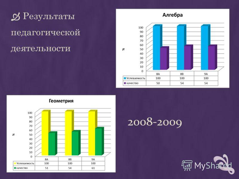2008-2009 Результаты педагогической деятельности