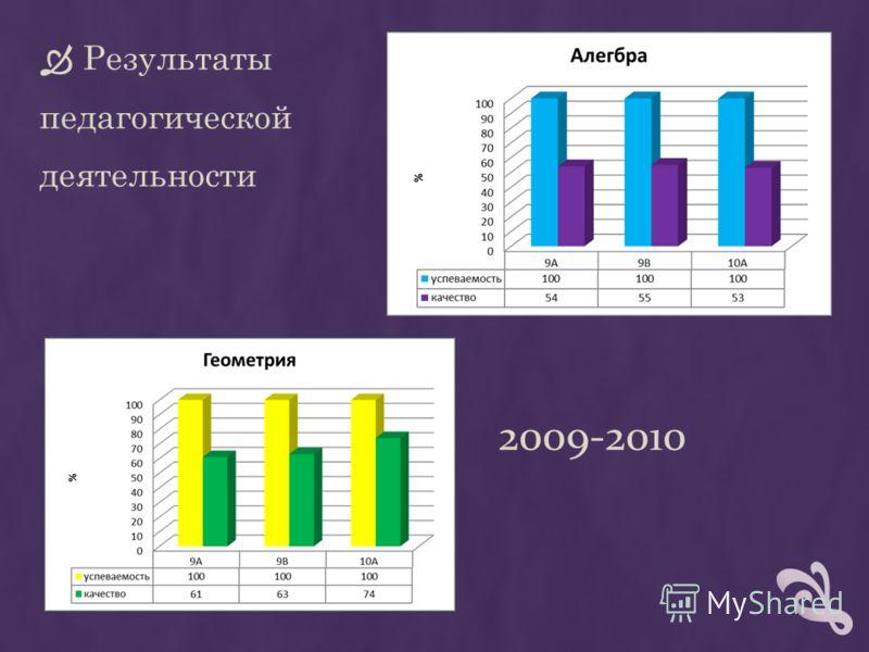 2009-2010 Результаты педагогической деятельности