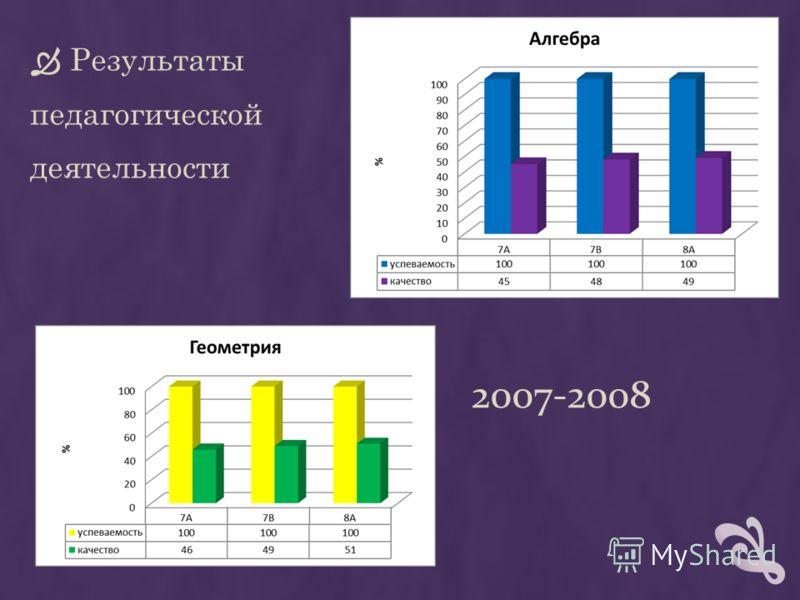 2007-2008 Результаты педагогической деятельности
