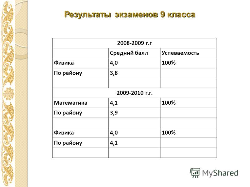 Результаты экзаменов 9 класса 2008-2009 г.г Средний баллУспеваемость Физика4,0100% По району3,8 2009-2010 г.г. Математика4,1100% По району3,9 Физика4,0100% По району4,1