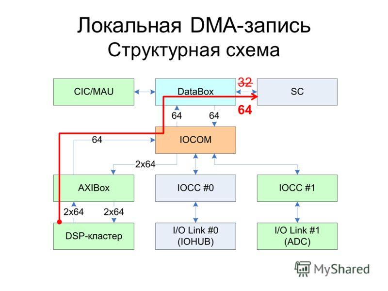 Локальная DMA-запись Структурная схема 32 64