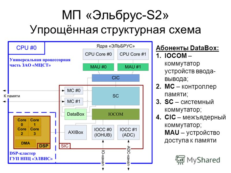 Абоненты DataBox: 1.IOCOM – коммутатор устройств ввода- вывода; 2.MC – контроллер памяти; 3.SC – системный коммутатор; 4.CIC – межъядерный коммутатор; MAU – устройство доступа к памяти МП «Эльбрус-S2» Упрощённая структурная схема