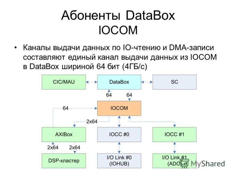 Абоненты DataBox IOCOM Каналы выдачи данных по IO-чтению и DMA-записи составляют единый канал выдачи данных из IOCOM в DataBox шириной 64 бит (4ГБ/с)