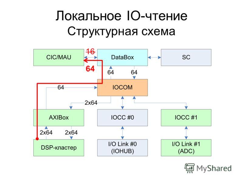 Локальное IO-чтение Структурная схема 16 64