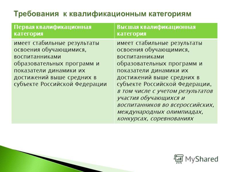 Первая квалификационная категория Высшая квалификационная категория имеет стабильные результаты освоения обучающимися, воспитанниками образовательных программ и показатели динамики их достижений выше средних в субъекте Российской Федерации имеет стаб