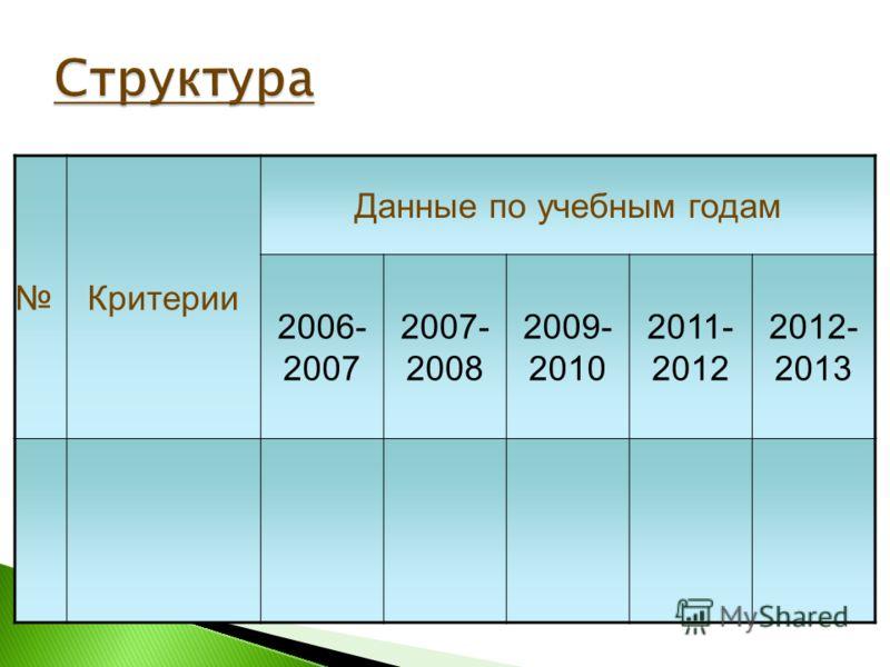 Критерии Данные по учебным годам 2006- 2007 2007- 2008 2009- 2010 2011- 2012 2012- 2013