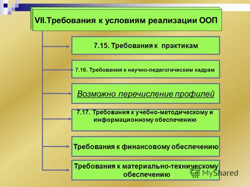 VII.Требования к условиям реализации ООП Возможно перечисление профилей 7.17. Требования к учебно-методическому и информационному обеспечению Требования к материально-техническому обеспечению Требования к финансовому обеспечению 7.16. Требования к на