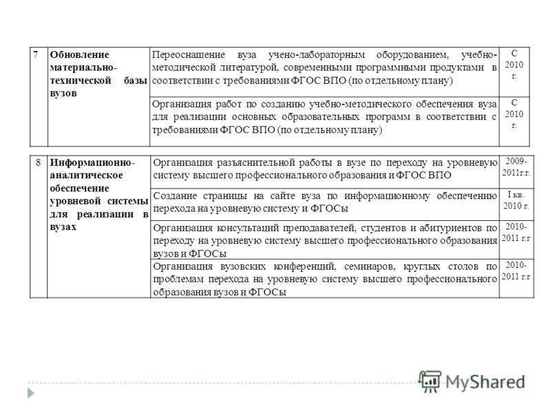 8Информационно- аналитическое обеспечение уровневой системы для реализации в вузах Организация разъяснительной работы в вузе по переходу на уровневую систему высшего профессионального образования и ФГОС ВПО 2009- 2011г.г. Создание страницы на сайте в
