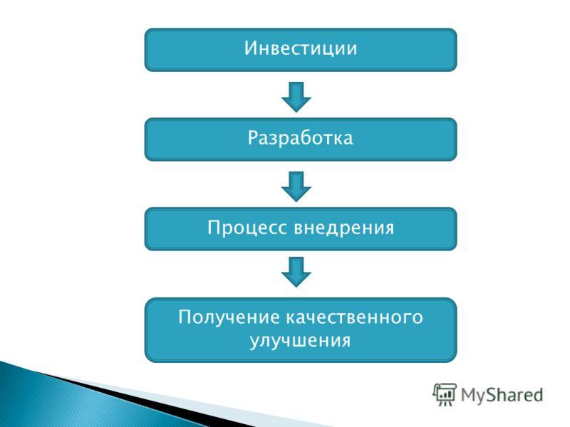 Инвестиции Разработка Процесс внедрения Получение качественного улучшения