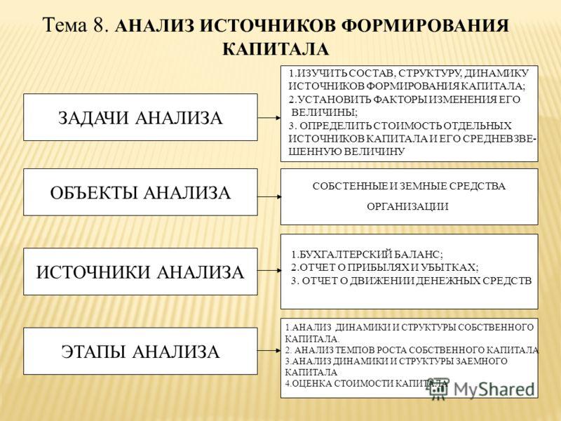 Тема 8. АНАЛИЗ ИСТОЧНИКОВ ФОРМИРОВАНИЯ КАПИТАЛА ЗАДАЧИ АНАЛИЗА ОБЪЕКТЫ АНАЛИЗА ИСТОЧНИКИ АНАЛИЗА СОБСТЕННЫЕ И ЗЕМНЫЕ СРЕДСТВА ОРГАНИЗАЦИИ ЭТАПЫ АНАЛИЗА 1.ИЗУЧИТЬ СОСТАВ, СТРУКТУРУ, ДИНАМИКУ ИСТОЧНИКОВ ФОРМИРОВАНИЯ КАПИТАЛА; 2.УСТАНОВИТЬ ФАКТОРЫ ИЗМЕН