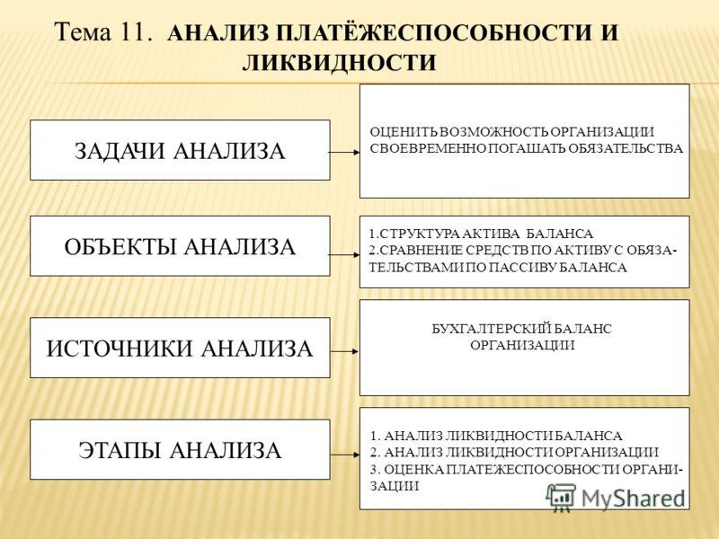 Тема 11. АНАЛИЗ ПЛАТЁЖЕСПОСОБНОСТИ И ЛИКВИДНОСТИ ЗАДАЧИ АНАЛИЗА ОБЪЕКТЫ АНАЛИЗА ИСТОЧНИКИ АНАЛИЗА ЭТАПЫ АНАЛИЗА ОЦЕНИТЬ ВОЗМОЖНОСТЬ ОРГАНИЗАЦИИ СВОЕВРЕМЕННО ПОГАШАТЬ ОБЯЗАТЕЛЬСТВА 1.СТРУКТУРА АКТИВА БАЛАНСА 2.СРАВНЕНИЕ СРЕДСТВ ПО АКТИВУ С ОБЯЗА- ТЕЛЬ