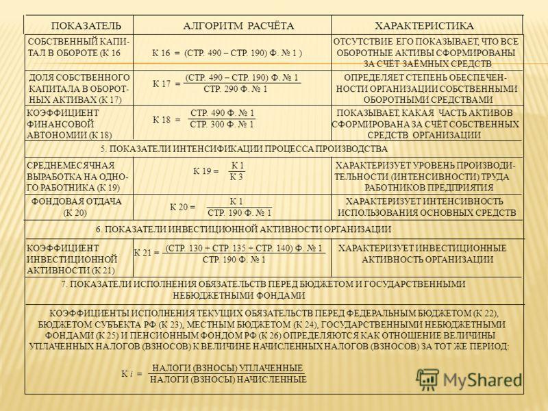 7. ПОКАЗАТЕЛИ ИСПОЛНЕНИЯ ОБЯЗАТЕЛЬСТВ ПЕРЕД БЮДЖЕТОМ И ГОСУДАРСТВЕННЫМИ НЕБЮДЖЕТНЫМИ ФОНДАМИ ПОКАЗАТЕЛЬ АЛГОРИТМ РАСЧЁТА ХАРАКТЕРИСТИКА СОБСТВЕННЫЙ КАПИ- ОТСУТСТВИЕ ЕГО ПОКАЗЫВАЕТ, ЧТО ВСЕ ТАЛ В ОБОРОТЕ (К 16 К 16 = (СТР. 490 – СТР. 190) Ф. 1 ) ОБОРО