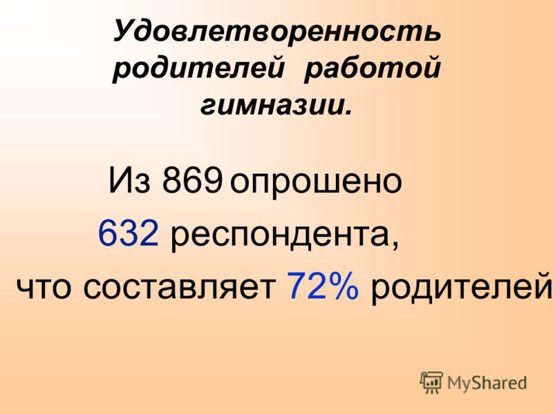 Удовлетворенность родителей работой гимназии. Из 869 опрошено 632 респондента, что составляет 72% родителей