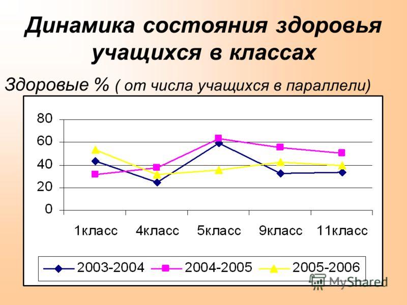 Динамика состояния здоровья учащихся в классах Здоровые % ( от числа учащихся в параллели)