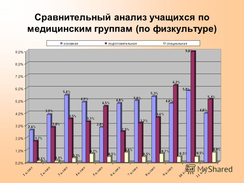 Сравнительный анализ учащихся по медицинским группам (по физкультуре)