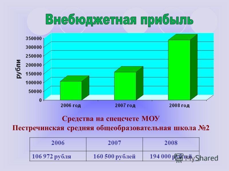 Средства на спецсчете МОУ Пестречинская средняя общеобразовательная школа 2 200620072008 106 972 рубля160 500 рублей194 000 рублей