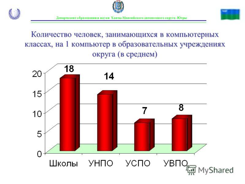 Департамент образования и науки Ханты-Мансийского автономного округа -Югры Количество человек, занимающихся в компьютерных классах, на 1 компьютер в образовательных учреждениях округа (в среднем)